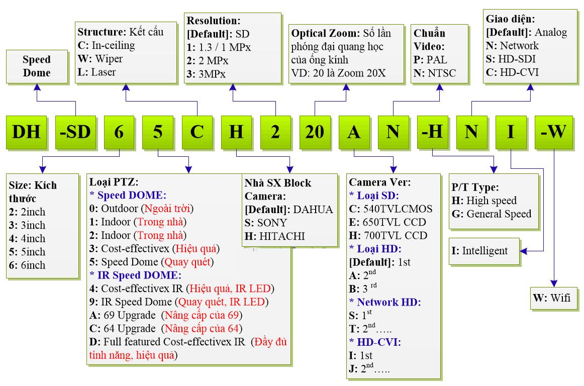 hướng dẫn đọc mã camera PTZ dahua