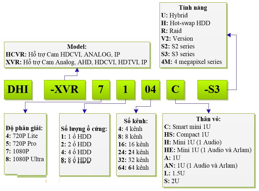 cách đọc mã đầu ghi hdcvi dahua